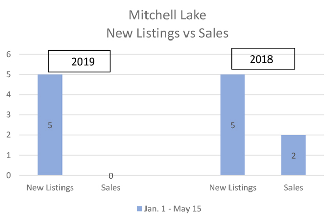 Mitchell Lake Real Estate For Sale - Kawartha Lakes